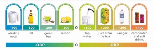 Oxy hoá âm tính (ORP) càng âm càng chống oxy hoá tốt