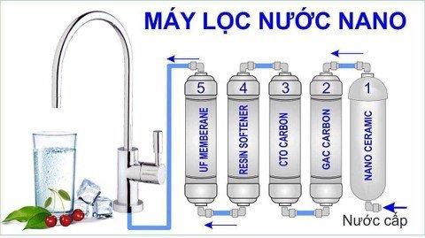 Máy lọc nước Nano nào tốt? Lợi ích thực sự mà máy mang lại
